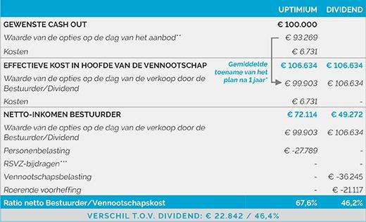 tableau Uptimium 1603 NL.jpg