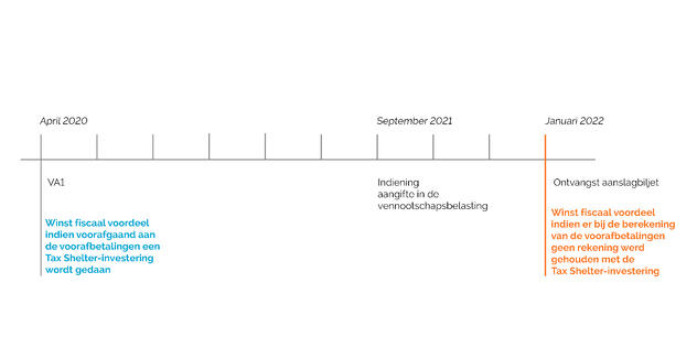 Timeline VA NL blog 2020
