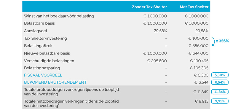 2019 S2 tableau offre uFund NL