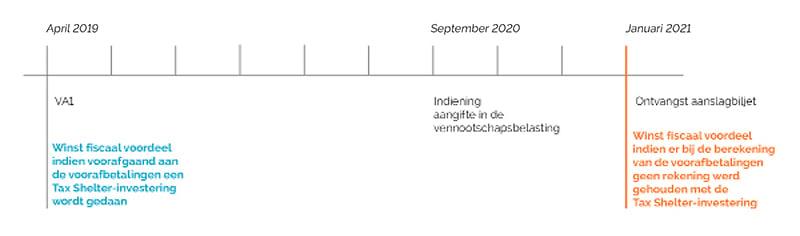 Tableau VA uFund NL